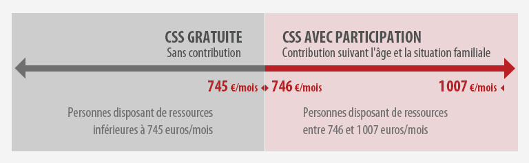contribution-complementaire-sante-solidaire